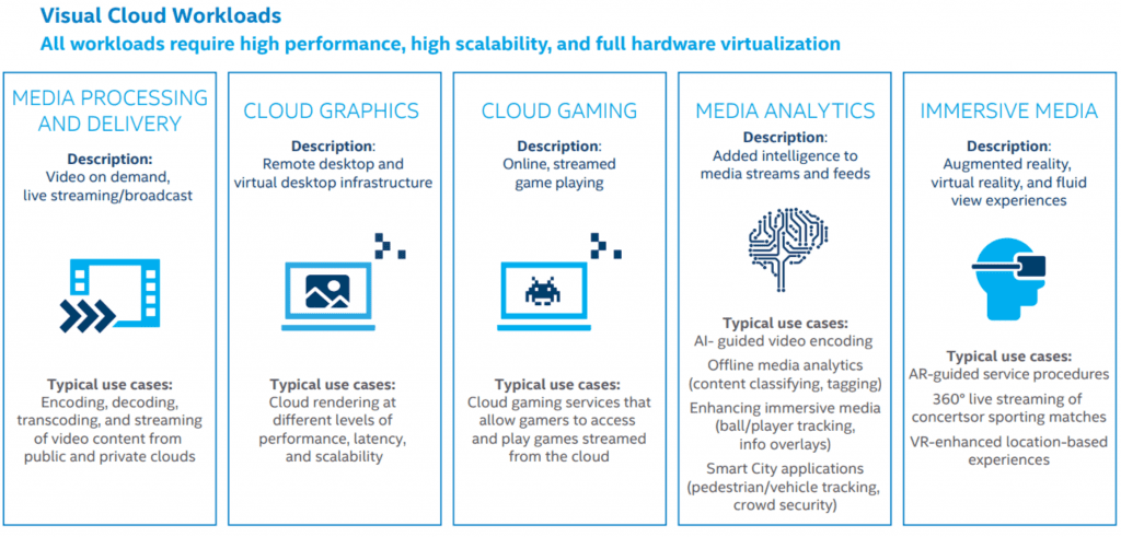 , Cloud, Rethinking Visual Cloud Workload Distribution