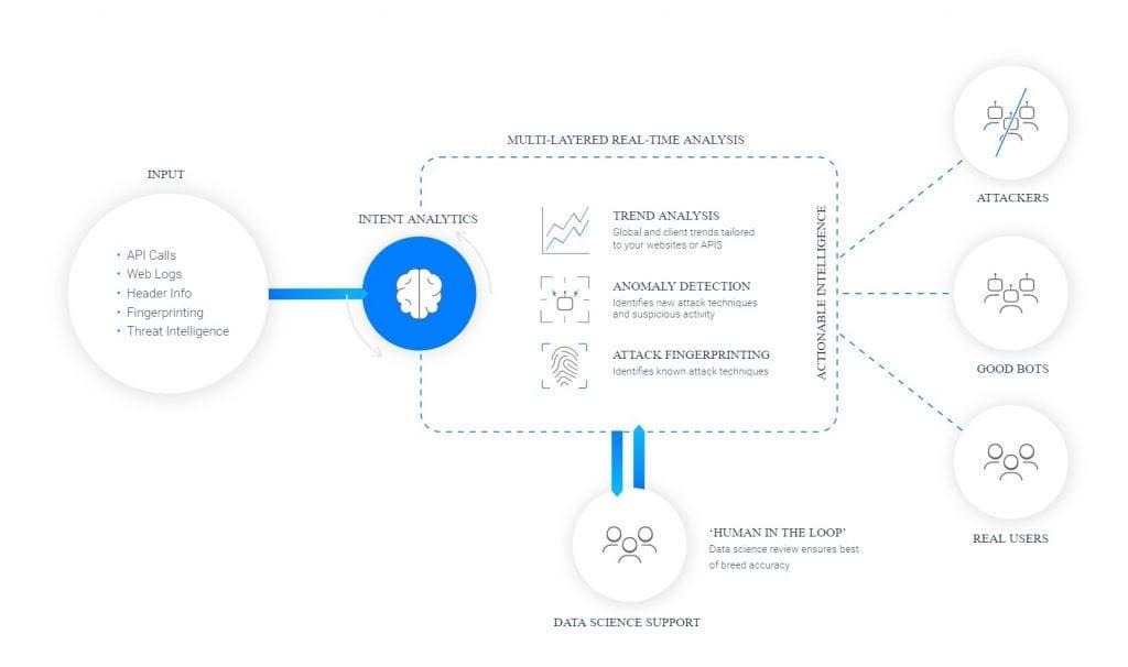 Intent Analytics diagram by Netacea