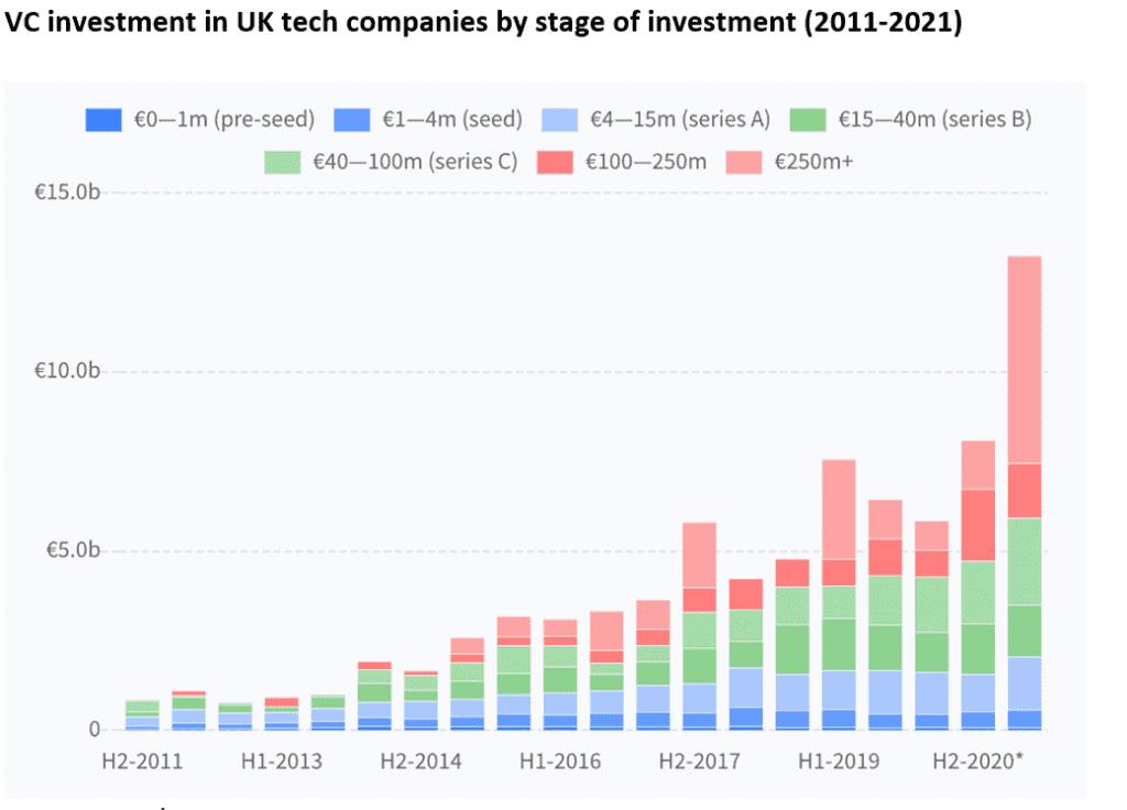 Unicorn Investment, News, The UK hits milestone of unicorns