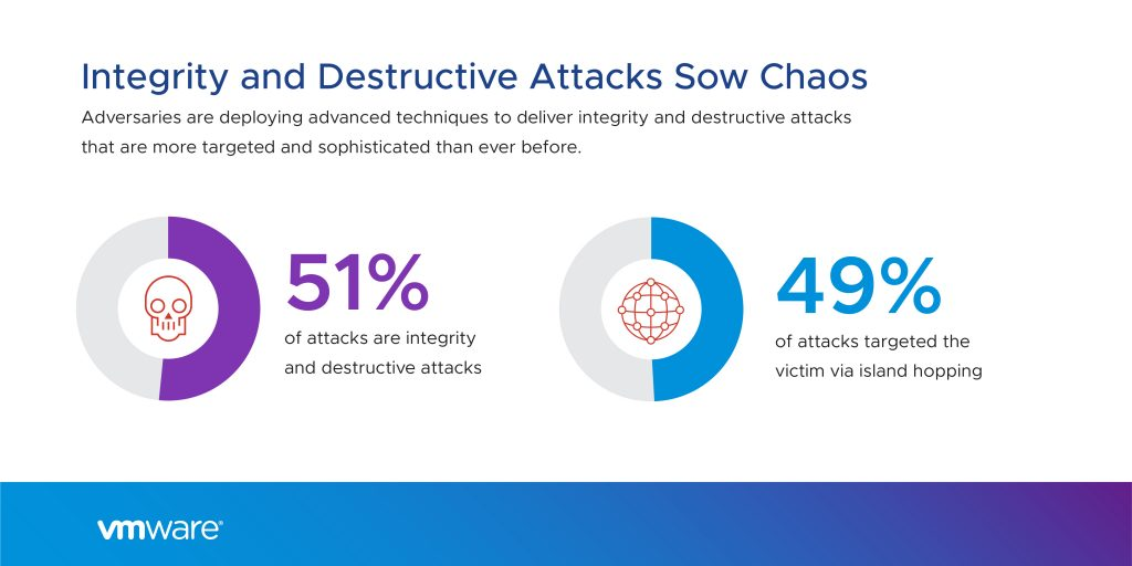 VMWare, News, VMWare on how cybercriminals manipulate reality
